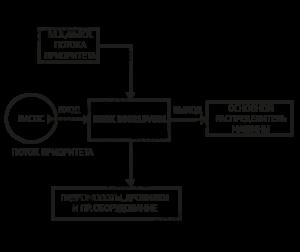 Блок приоритета B90215VG01 Sun Hydraulics - схема подключения