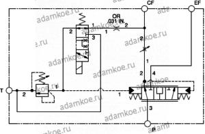 Блок клапанов приоритета XPDS - схема A